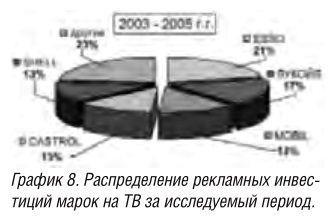 Продвижение моторных масел на российском рынке