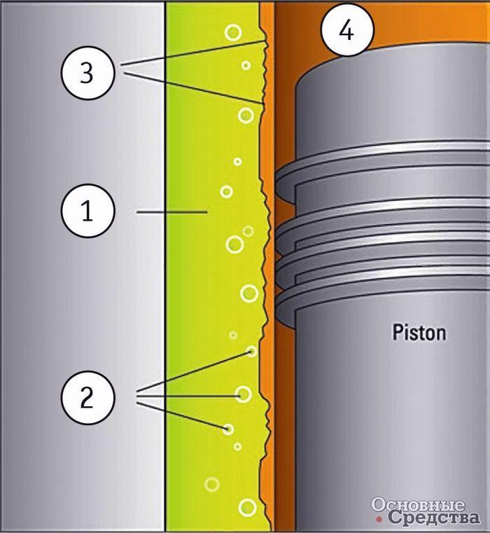 Кавитационные пузырьки разрушают стенки гильз цилиндров: 1 – охлаждающая жидкость; 2 – кавитационные пузырьки; 3 – эрозия металла; 4 – гильза цилиндра «мокрого» типа