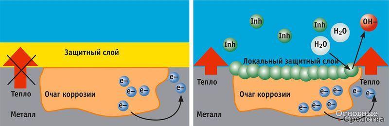 Традиционные ОЖ образуют на поверхности металла защитный слой, достигающий 0,5 мм; карбоксилатные ОЖ формируют защитный слой толщиной 0,0006 мм только в местах образования коррозии