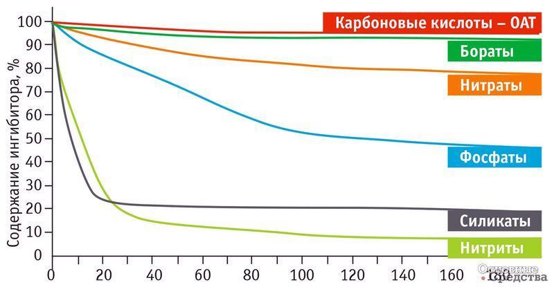 Уменьшение содержания присадок в антифризах в зависимости от пробега машины