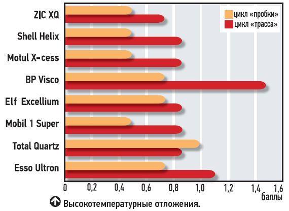 Сравнительный тест синтетических моторных масел 5W-40