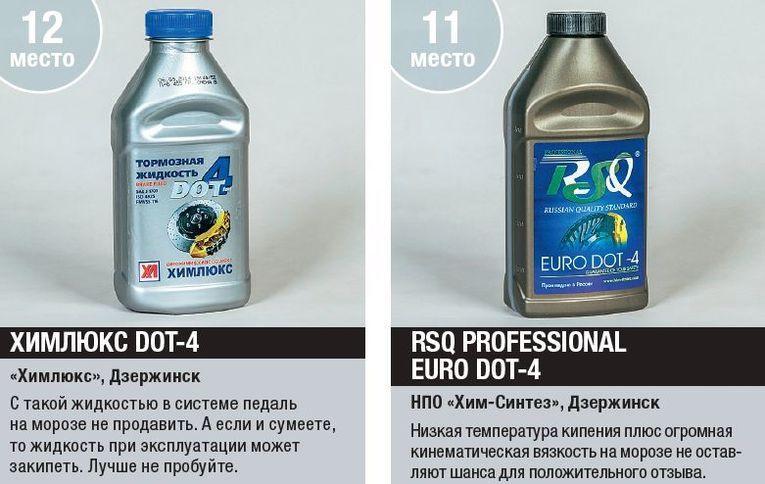 Тест 14 тормозных жидкостей