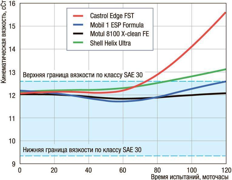 Тест моторных масел 5W-30