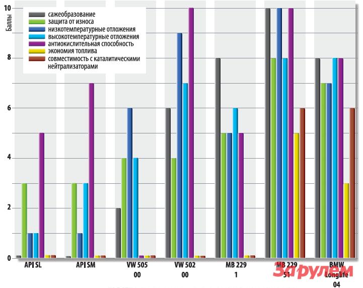 Тест полусинтетических моторных масел 10W-40 (За рулём)