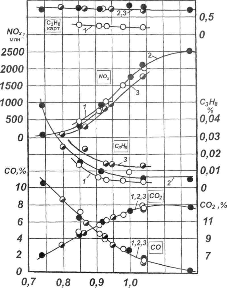 Влияние моторных и трансмиссионных масел на расход топлива и выброс вредных веществ автомобилями