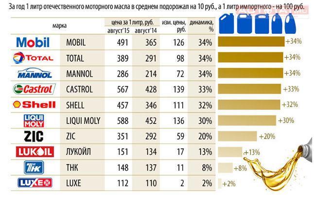 На сколько в России подорожало моторное масло?