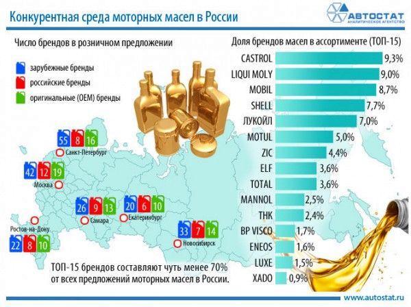 Бренды-конкуренты моторных масел в крупных городах России