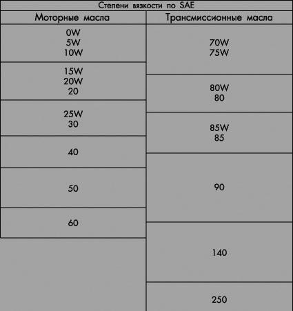 Клаccификация трансмиссионных масел по SAE J306