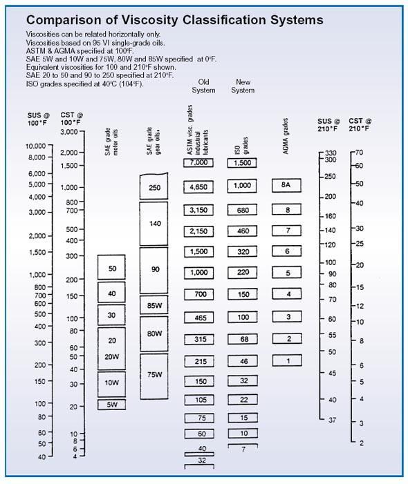 Классификация моторных масел по SAE J300