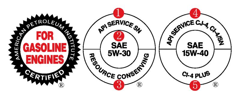 Сертификационная марка (Starburst) и знак соответствия (Donut) API