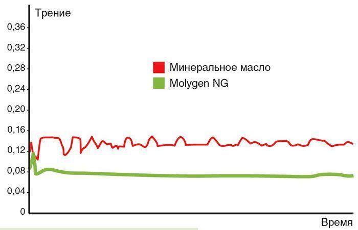 Тест моторных масел Liqui Moly Molygen NG (АвтоДела)
