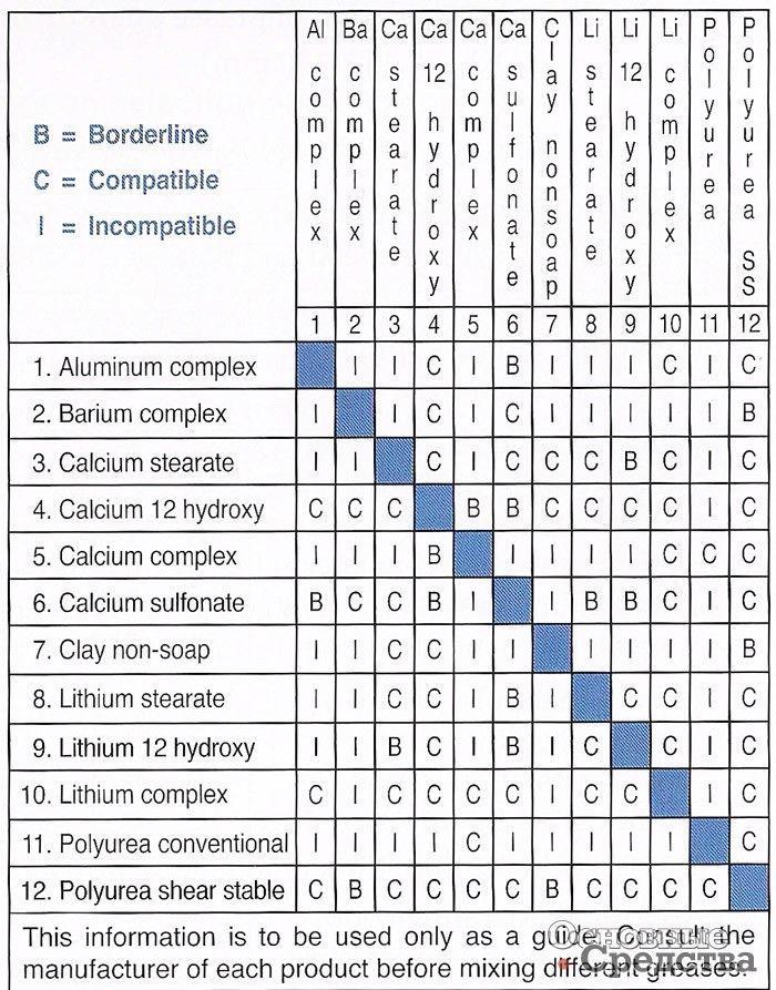 Таблица совместимости присадок и других компонентов смазочных материалов: С – совместимы; В – «на грани»; I – не совместимы