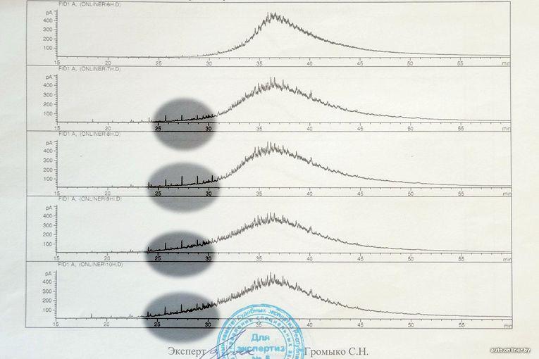 Верхний график — эталон. Остальные — образцы №1, 3, 4 и 16 (сверху вниз)