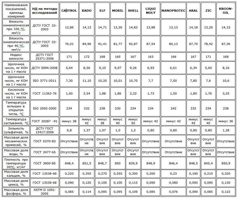 Независимый тест моторных масел 5W-40